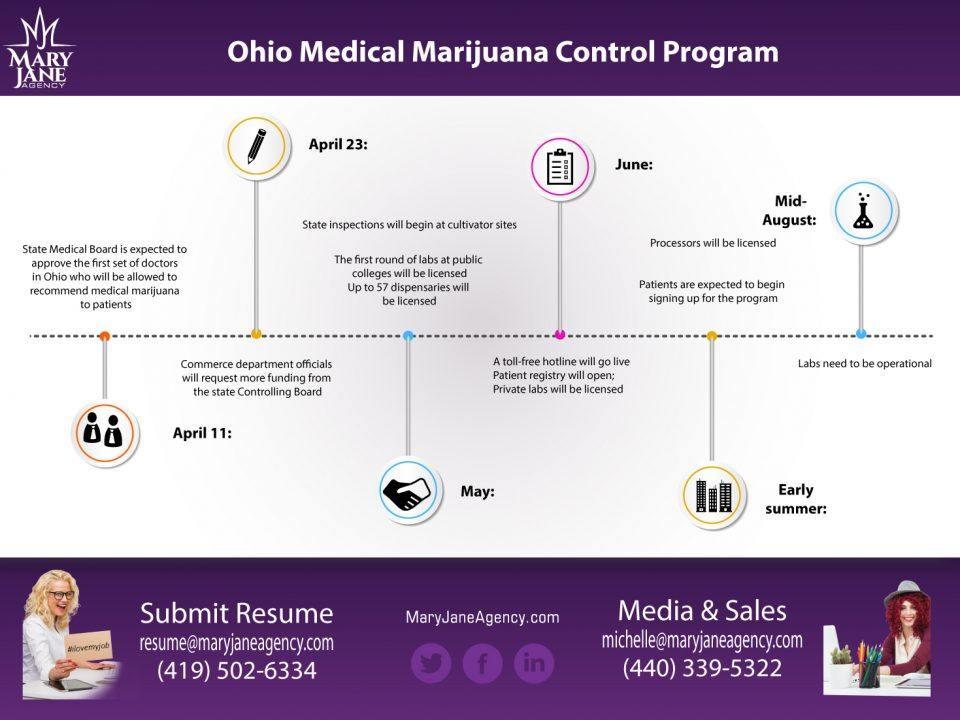 Ohio doctors approved to recommend medical marijuana