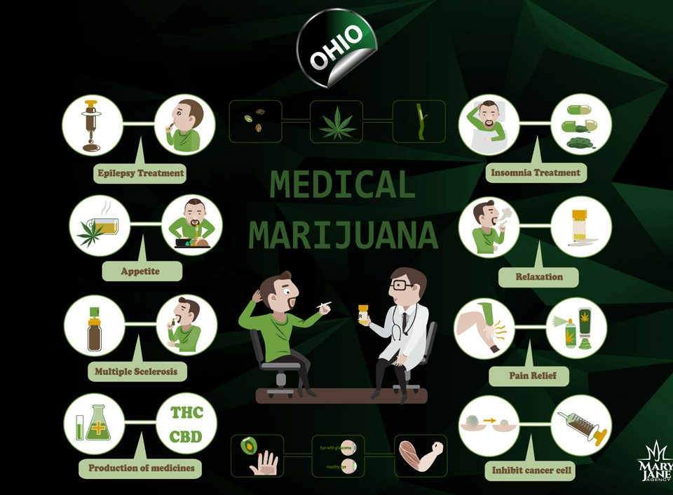 Ohio State Healthcare Provider Education Medical Use Of Marijuana