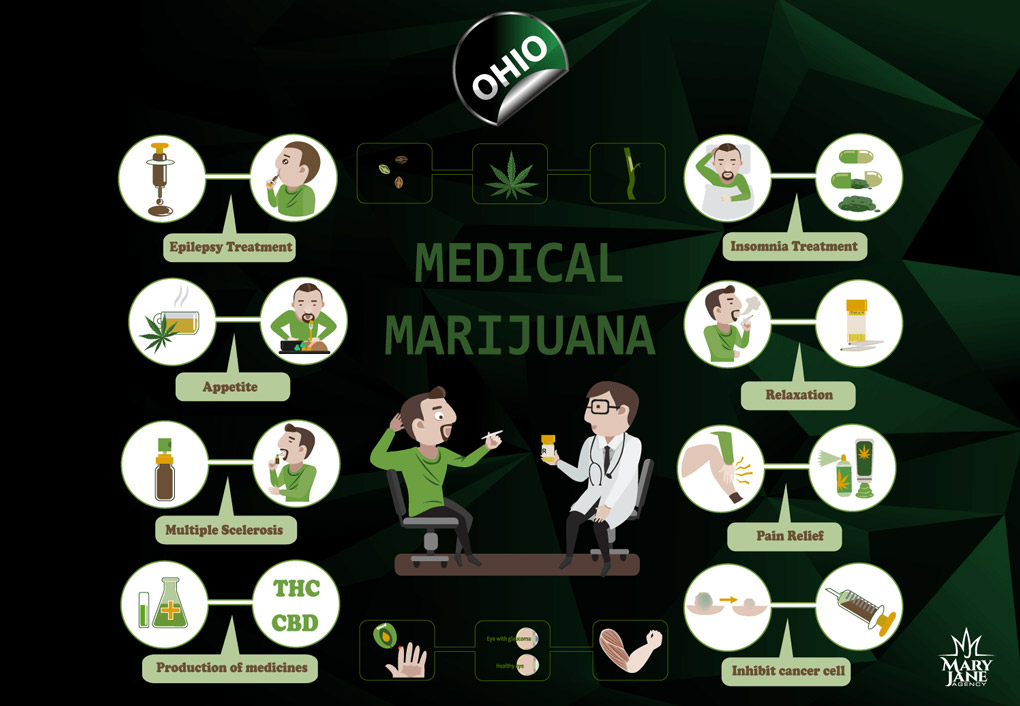 Online Ohio Medical Marijuana Education